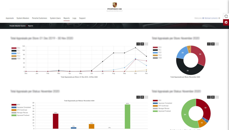 Relational Data: Detailed Reporting & Statistics